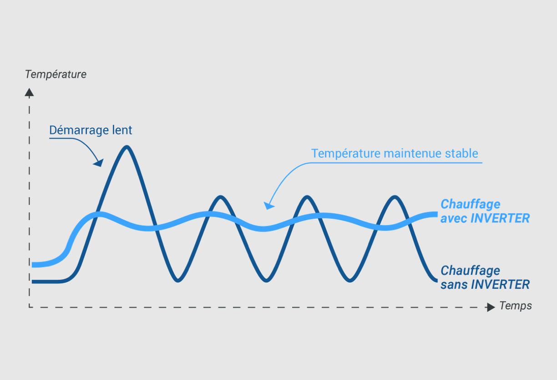 schéma température